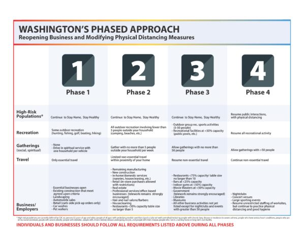 Opening WA's economy in 4 phases